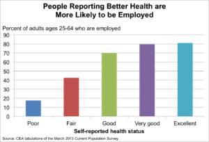 better-health-more-likely-employed